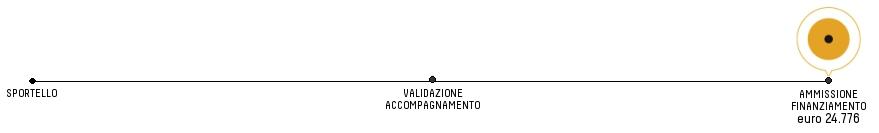AVANZAMENTO_finanziamento_24K