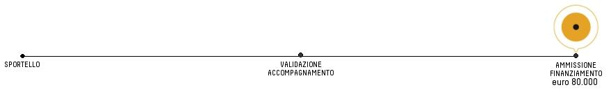 AVANZAMENTO_finanziamento_80K
